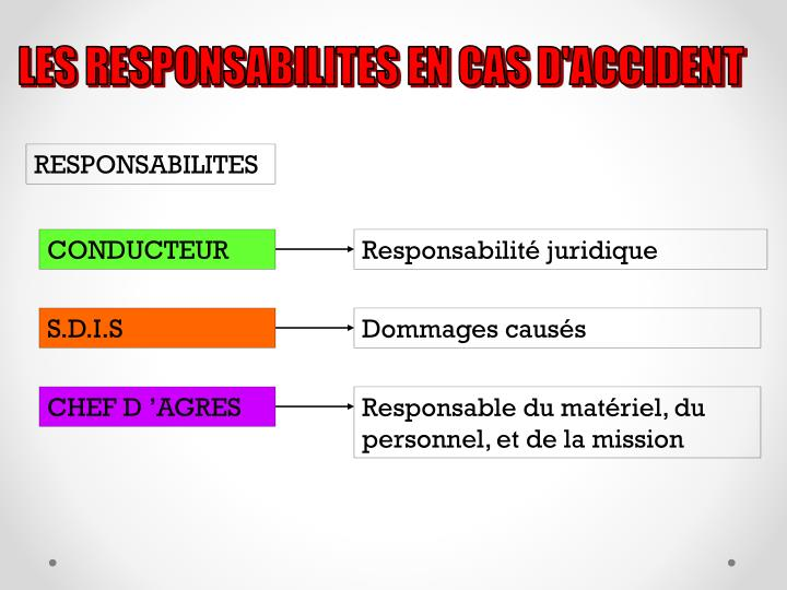 LES RESPONSABILITES EN CAS D'ACCIDENT