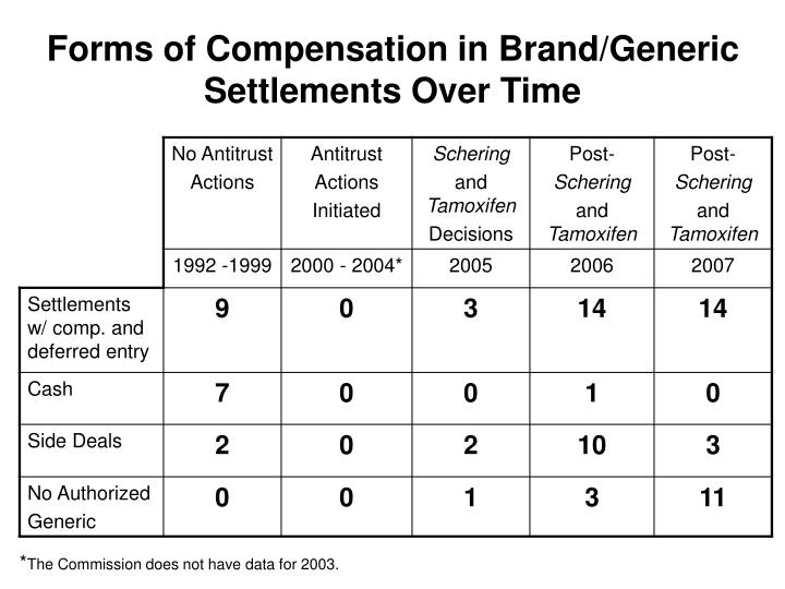 Forms of Compensation in Brand/Generic Settlements Over Time