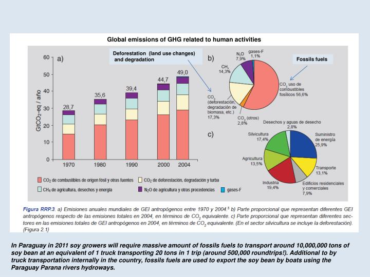 Global emissions of GHG related to human activities