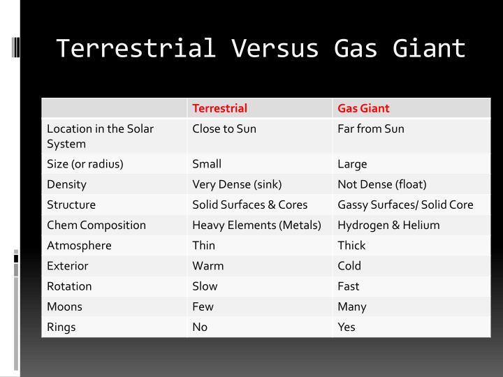 Terrestrial Versus Gas Giant