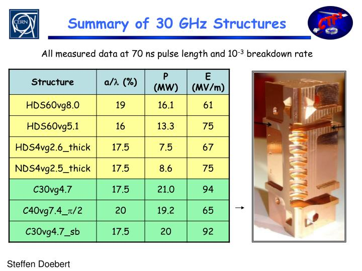 Summary of 30 GHz Structures