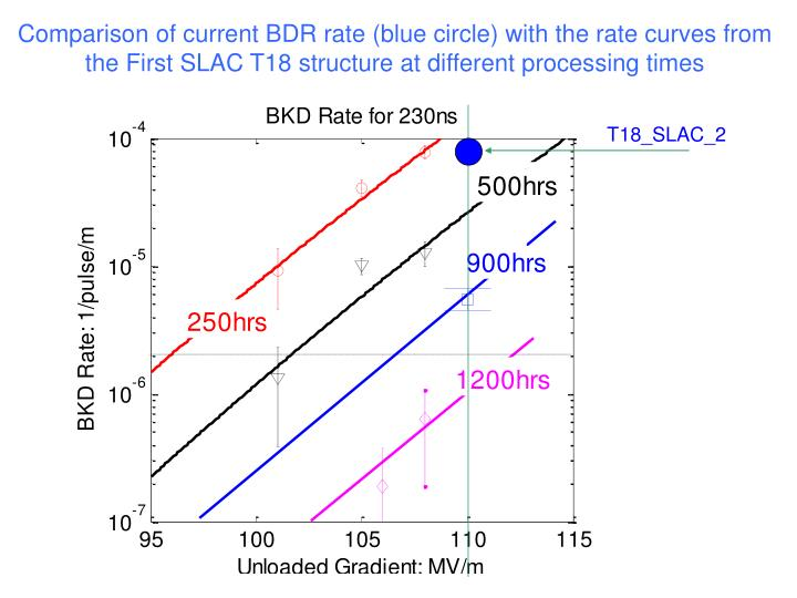Comparison of current BDR rate (blue circle) with the rate curves from the First SLAC T18 structure at different processing times