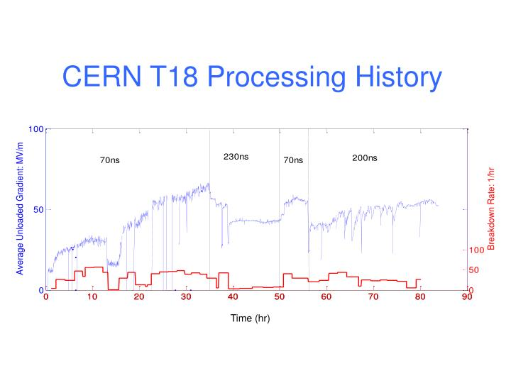 CERN T18 Processing History