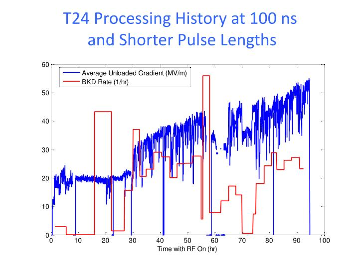 T24 Processing History at 100 ns