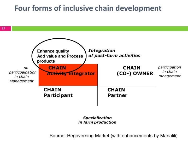 Four forms of inclusive chain development