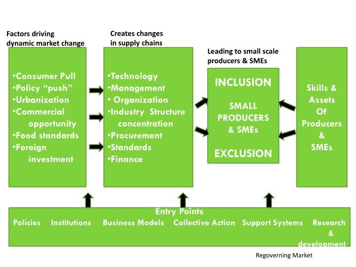 Creates changes