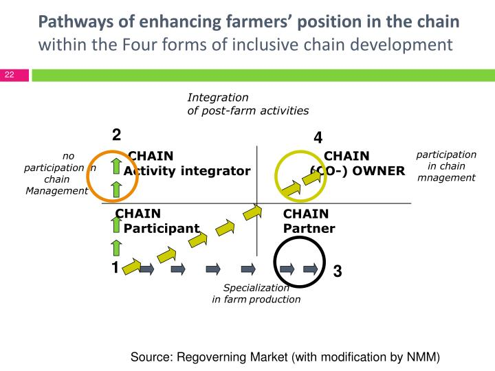 Pathways of enhancing farmers' position in the chain