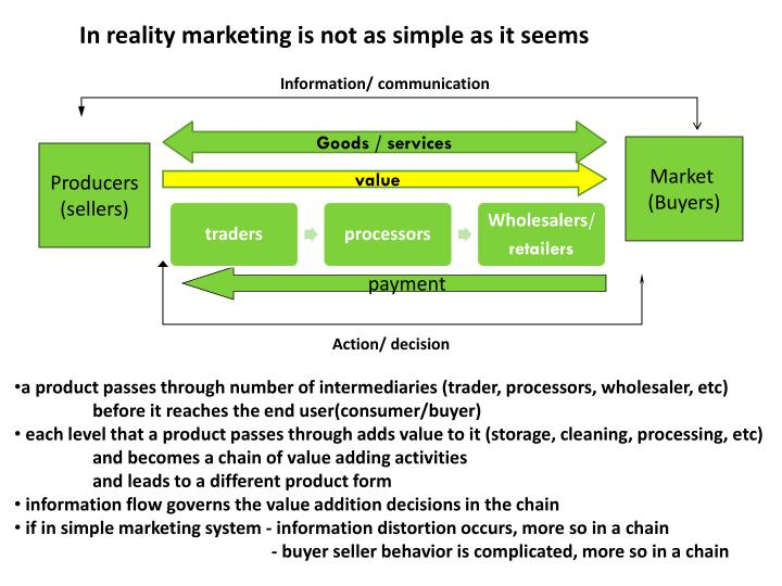 In reality marketing is not as simple as it seems