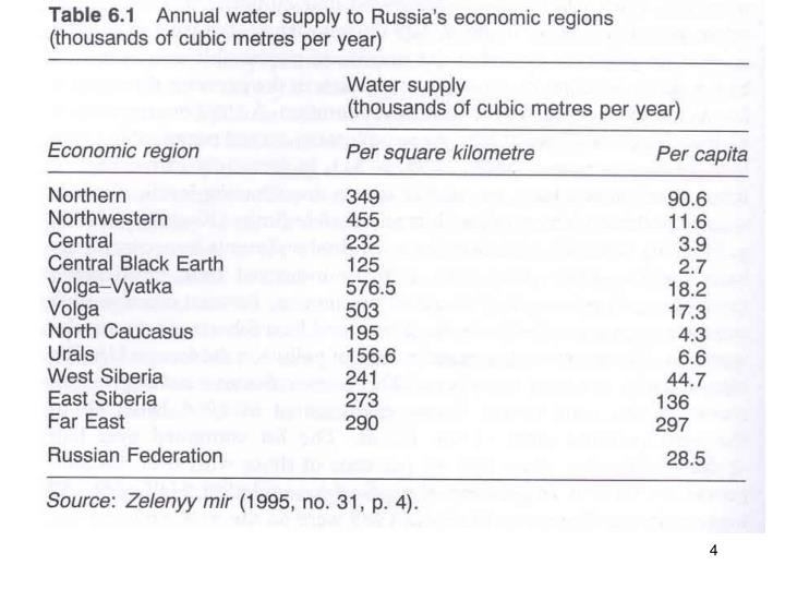 Table 6.1 Annual water supply to Russia