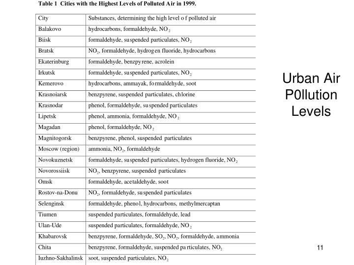 Urban Air P0llution Levels
