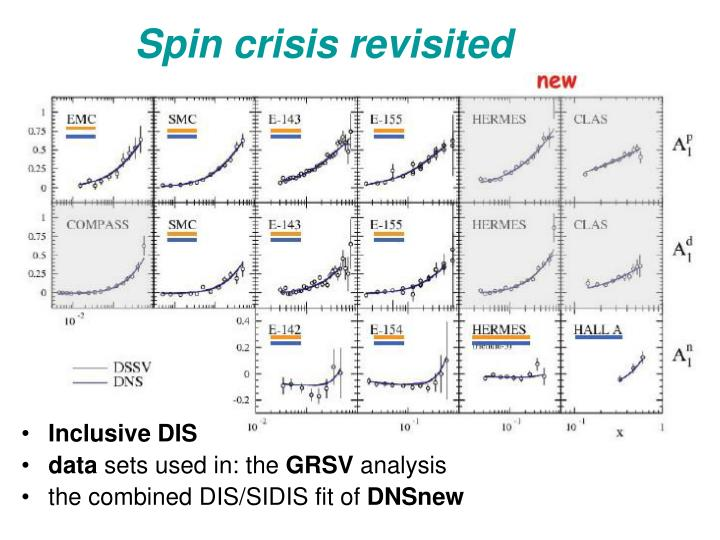 Spin crisis revisited