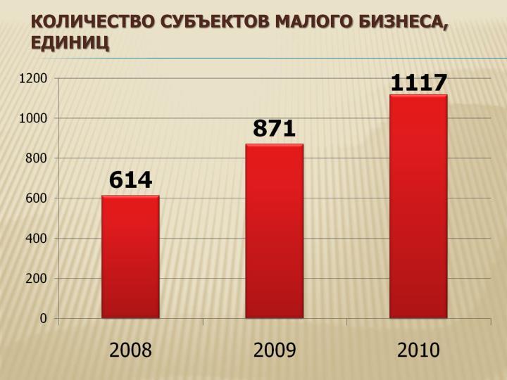 Количество субъектов малого бизнеса, единиц