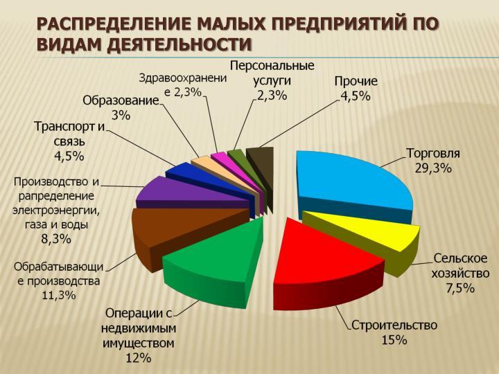 Распределение малых предприятий по видам деятельности