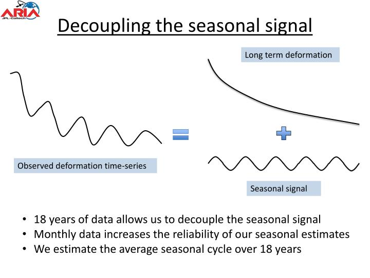 Decoupling the seasonal signal