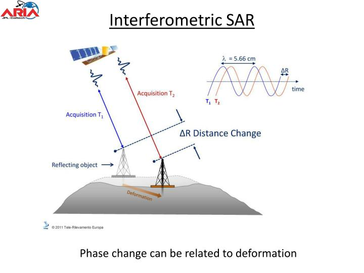 Interferometric