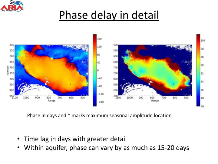 Phase delay in detail