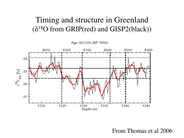 Timing and structure in Greenland