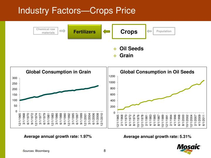 Industry Factors—Crops Price