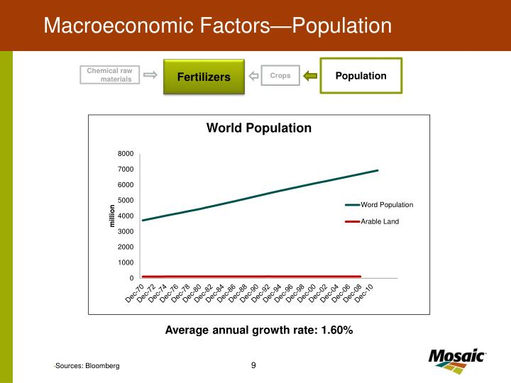 Macroeconomic Factors—Population