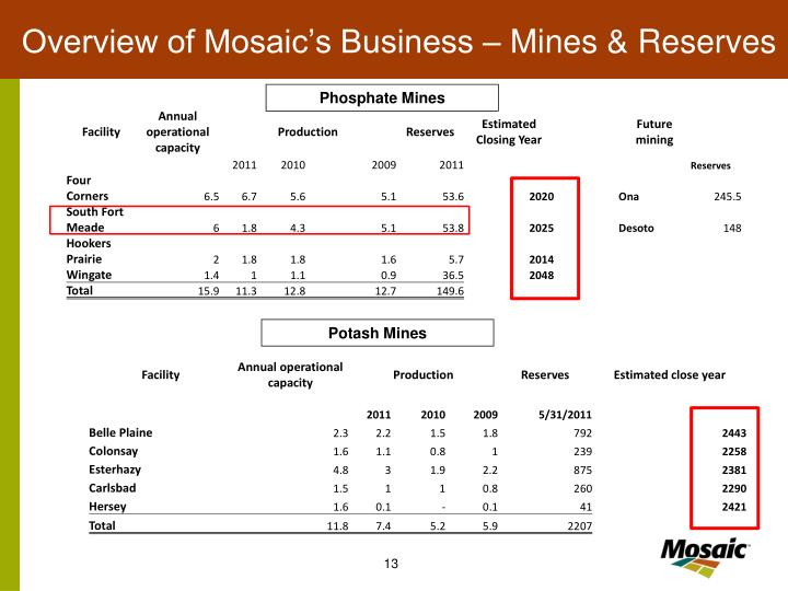 Overview of Mosaic's Business – Mines & Reserves