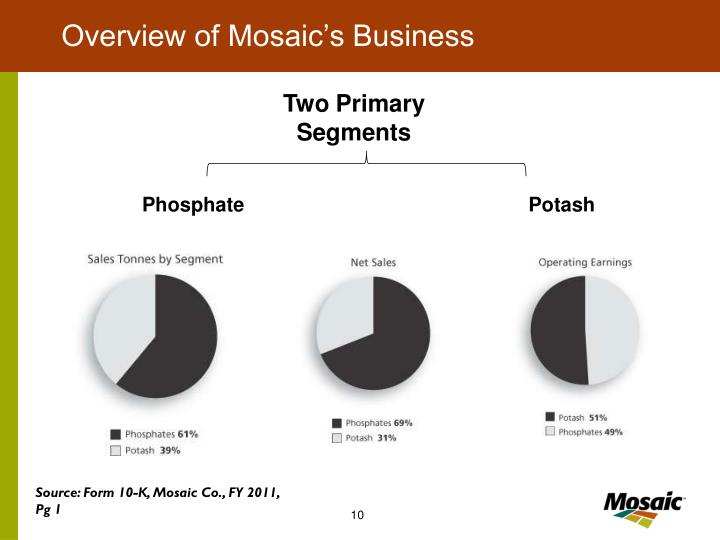 Overview of Mosaic's Business