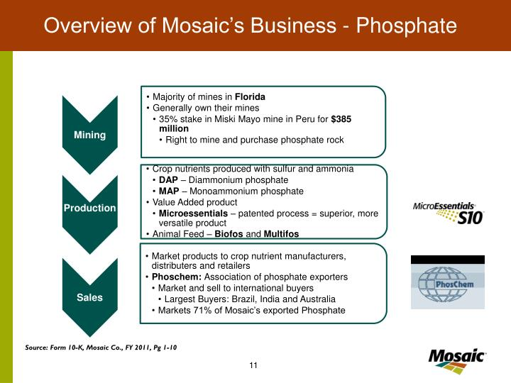 Overview of Mosaic's Business - Phosphate