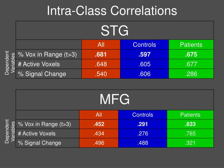 Intra-Class Correlations