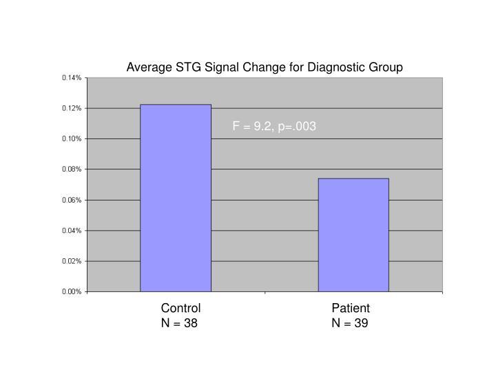 Average STG Signal Change for Diagnostic Group