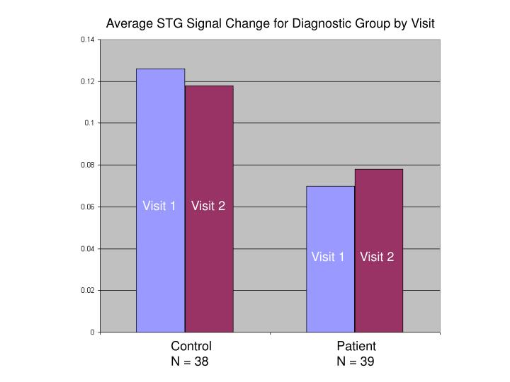 Average STG Signal Change for Diagnostic Group by Visit