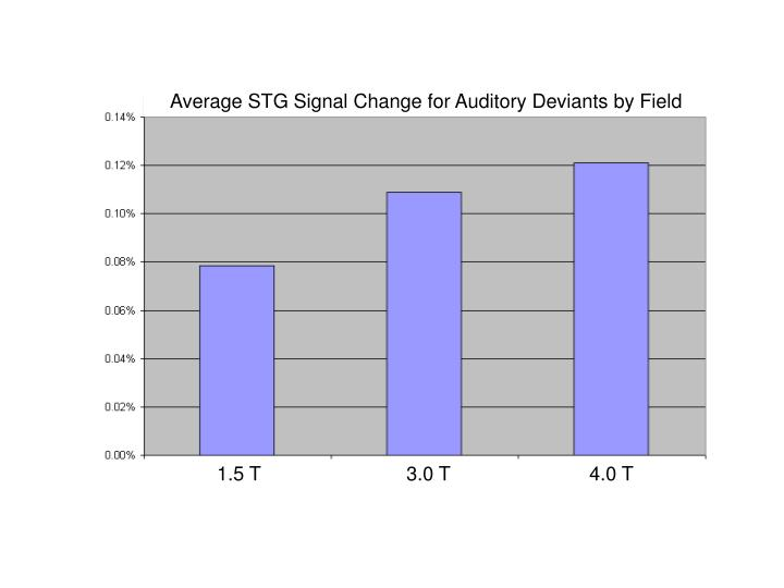Average STG Signal Change for Auditory Deviants by Field