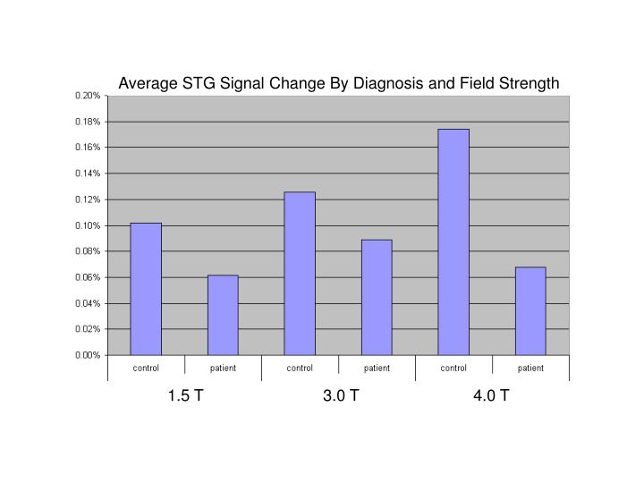 Average STG Signal Change By Diagnosis and Field Strength