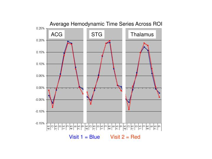 Average Hemodynamic Time Series Across ROI