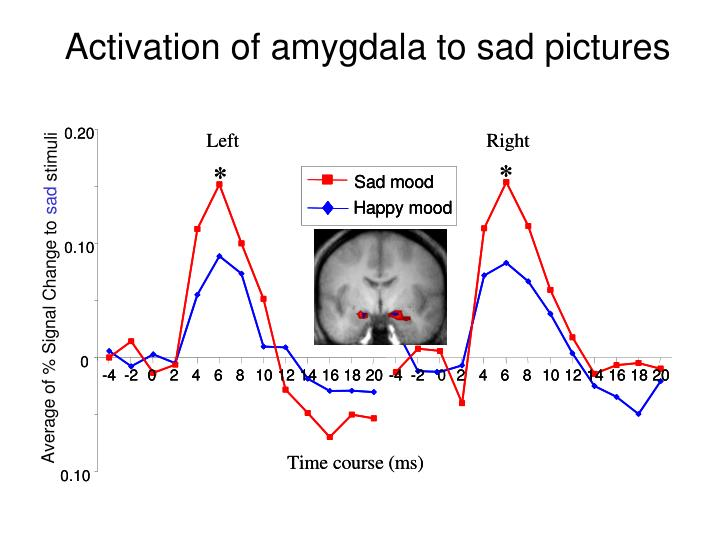 Activation of amygdala to sad pictures