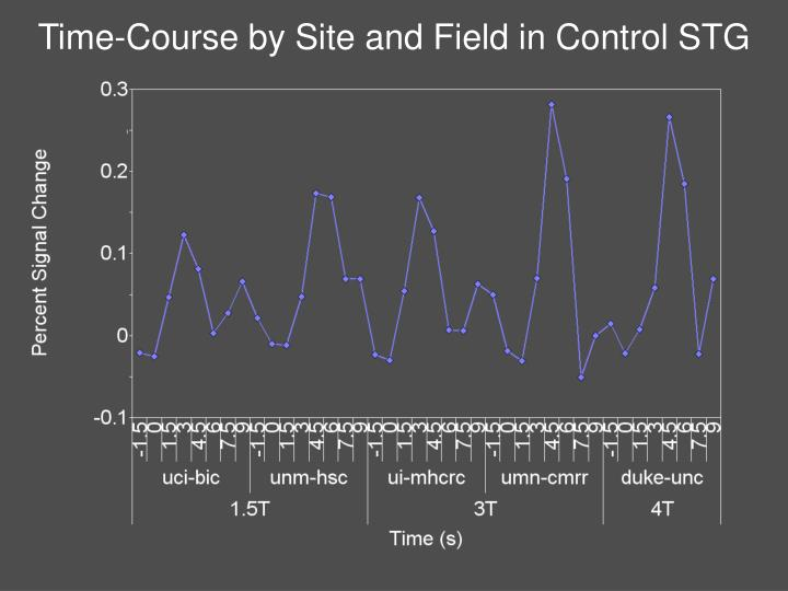 Time-Course by Site and Field in Control STG