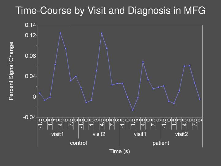 Time-Course by Visit and Diagnosis in MFG