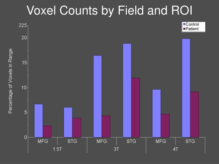 Voxel Counts by Field and ROI