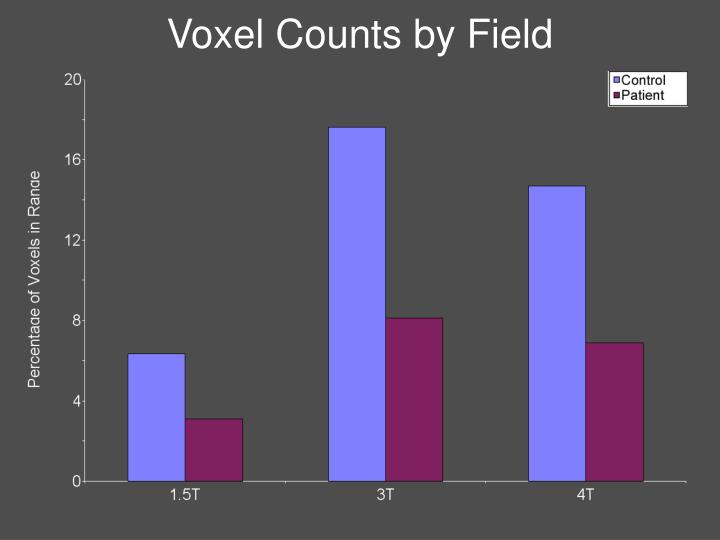 Voxel Counts by Field