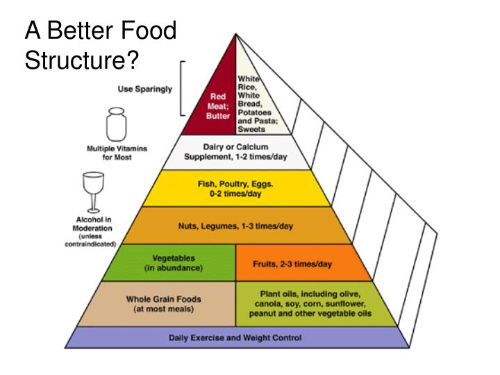 A Better Food