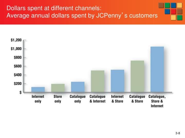 Dollars spent at different channels: