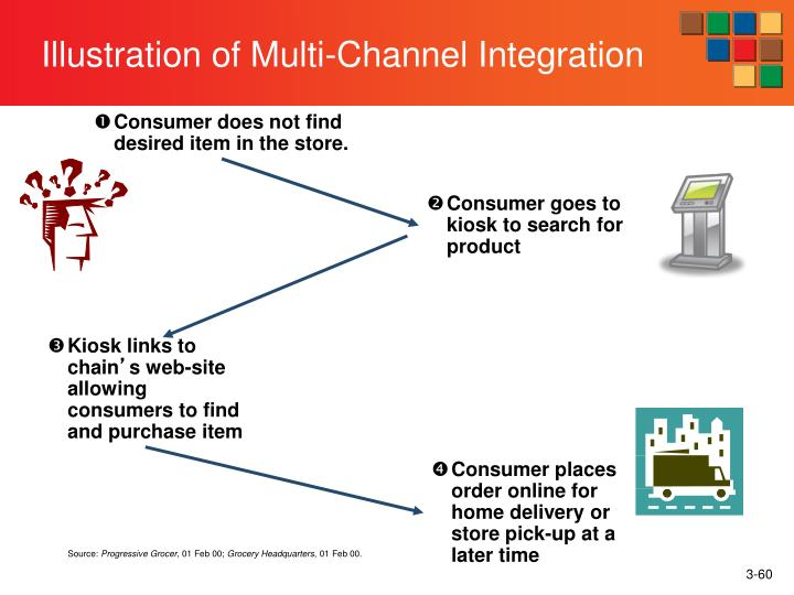 Illustration of Multi-Channel Integration