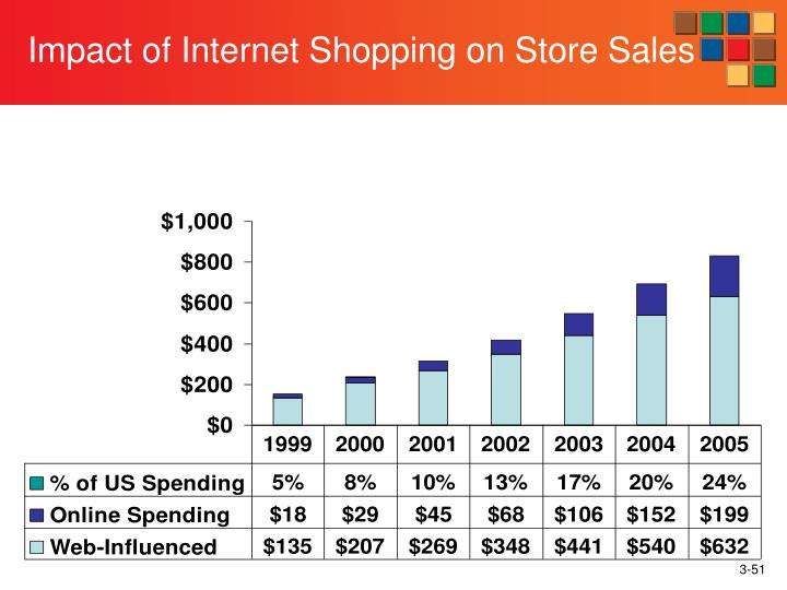 Impact of Internet Shopping on Store Sales