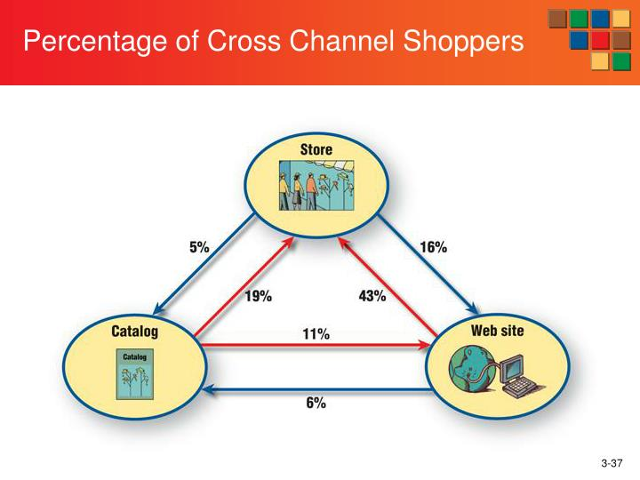 Percentage of Cross Channel Shoppers