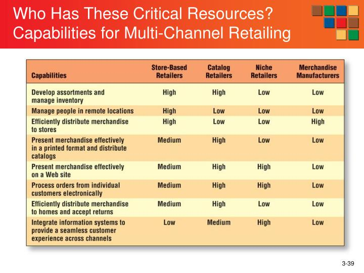Who Has These Critical Resources?