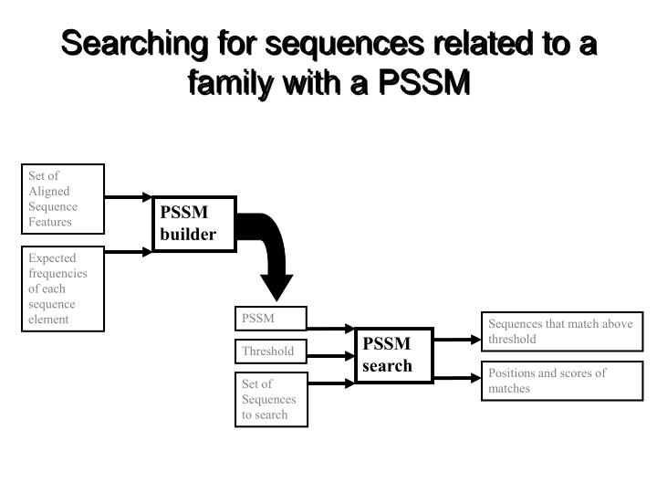 Searching for sequences related to a family with a PSSM