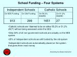 school funding four systems