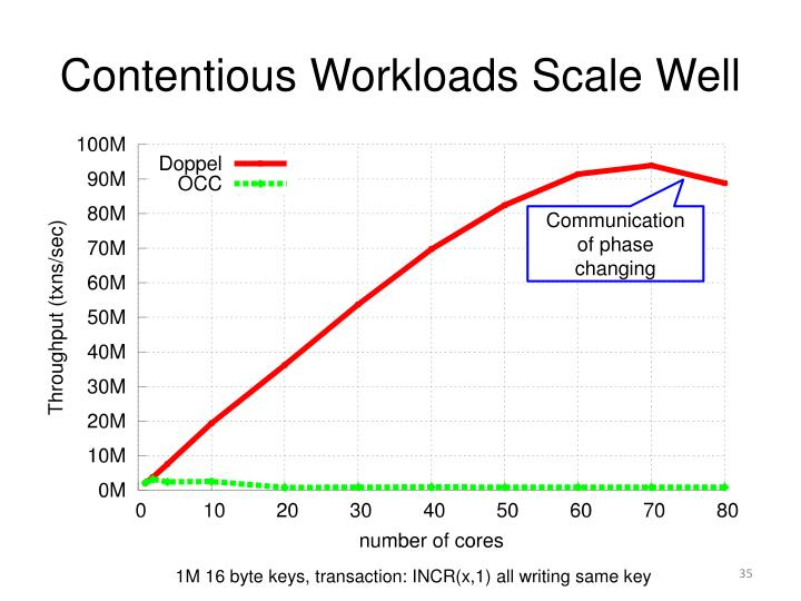 Contentious Workloads Scale Well