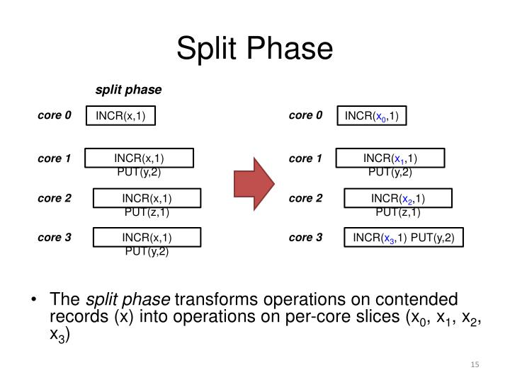 Split Phase