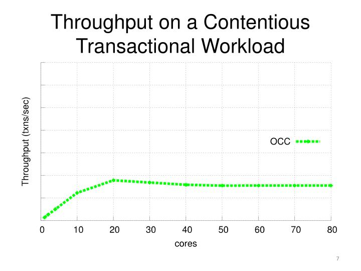 Throughput on a Contentious Transactional Workload