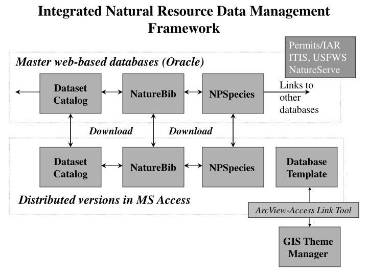 Integrated Natural Resource Data Management Framework