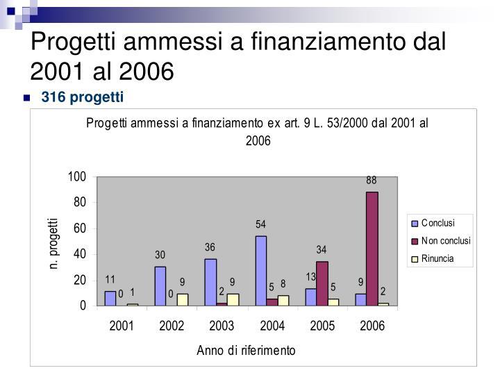 Progetti ammessi a finanziamento dal 2001 al 2006